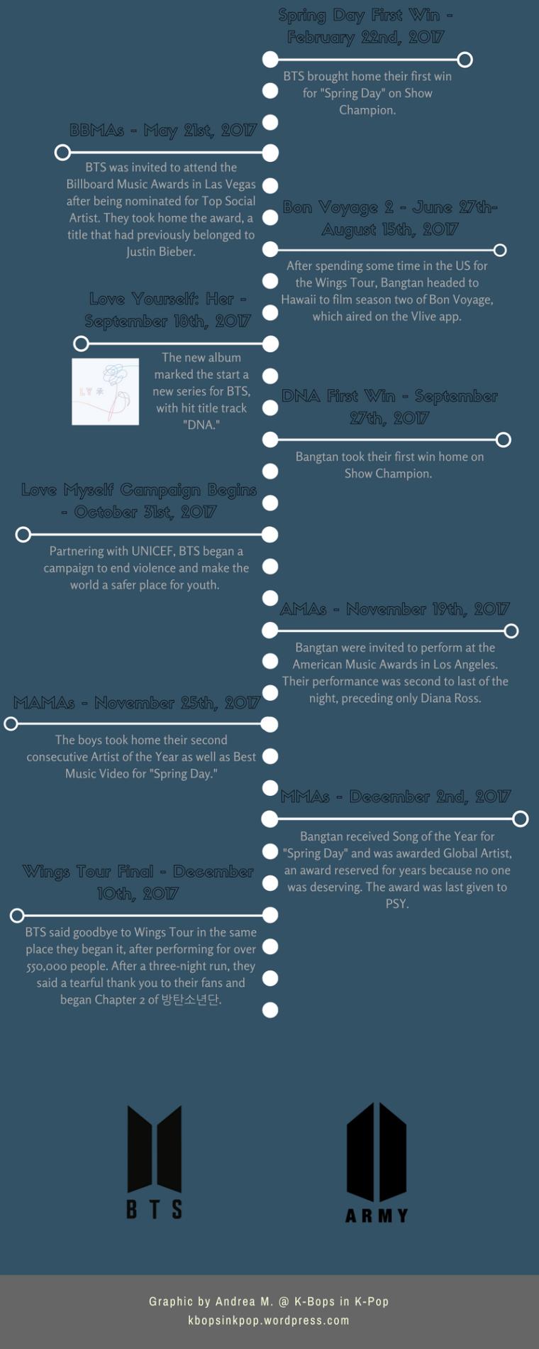 bts timeline part 3